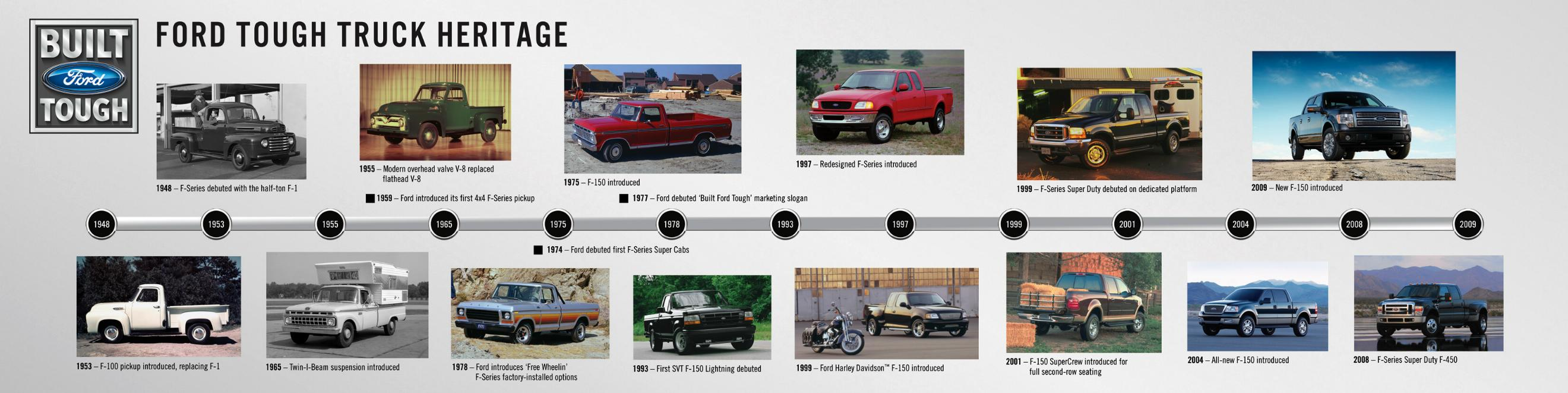 Ford f series timeline