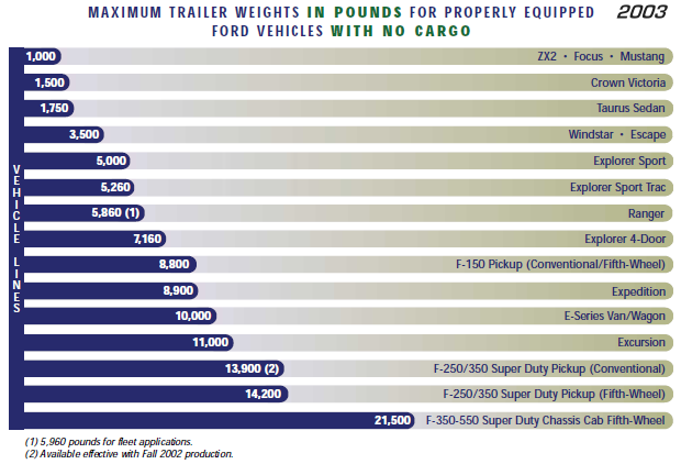 Truck Towing Capacity Chart >> Ford Towing Guide – Maximum Trailer Weight – Blue Oval Trucks