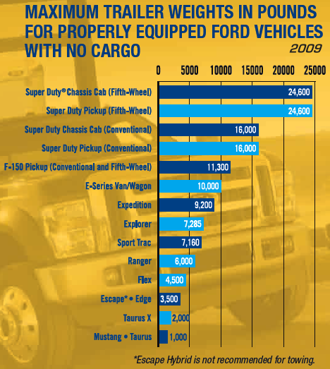 ford trucks towing capacity chart autos post. Black Bedroom Furniture Sets. Home Design Ideas