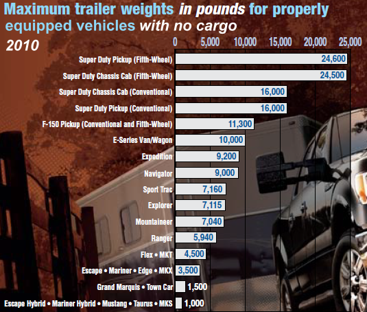 Ford towing guide maximum trailer weight blue oval trucks how heavy of a trailer youre vehicle can tow can be affected by which engine you have and axle gear ratio check the ford towing guides for youre model publicscrutiny Image collections
