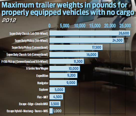 2017 F 150 Towing Capacity Chart >> Ford Towing Guide – Maximum Trailer Weight – Blue Oval Trucks