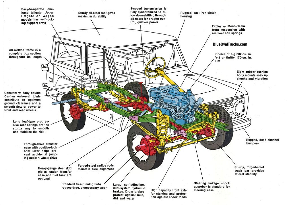 specs ford 289 engine diagram history of the ford bronco     blue oval trucks  history of the ford bronco     blue oval